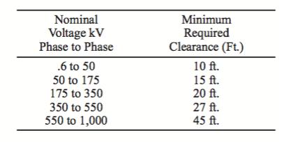 Electrical Minimum Distances
